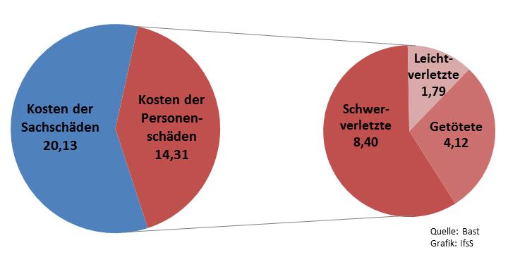 Grafik Unfallfolgekosten Bast